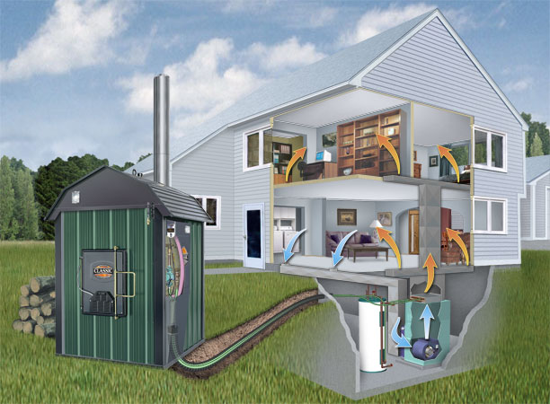 All In One Outdoor Furnace How It Works